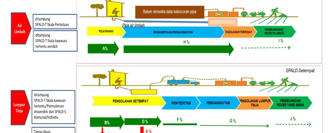 Analisis Rantai Layanan Pengelolaan Air Limbah Domestik