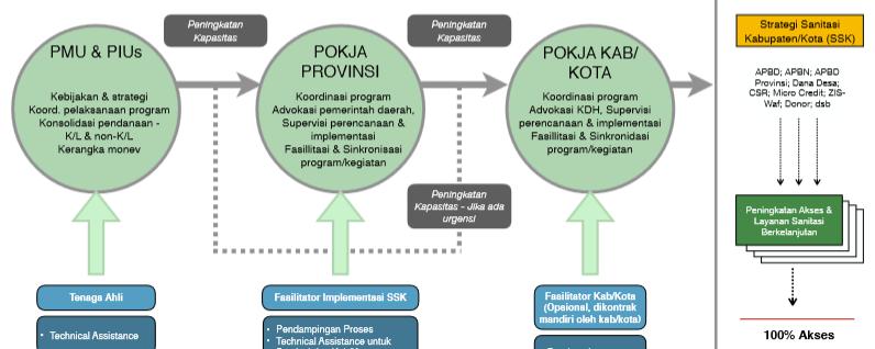 Panduan Fasilitasi Pendampingan Implementasi SSK